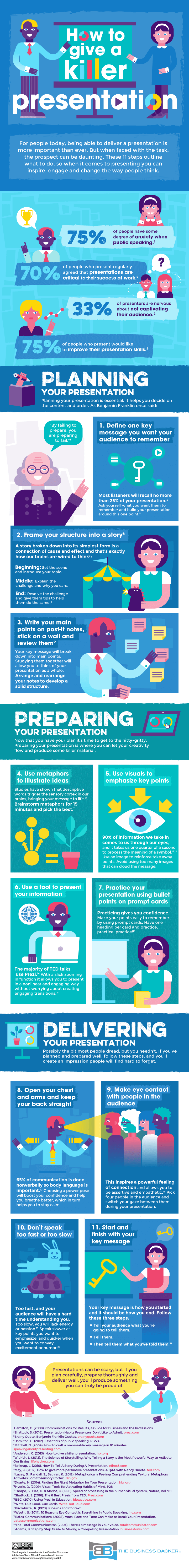 Killer Presentation Inforgraphic